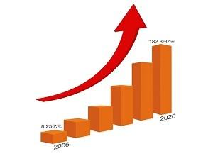 2020中国500最具价值品牌发布