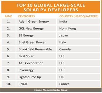 全球TOP10光伏开发商排行榜出炉,协鑫排名第二