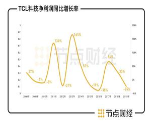 OLED面板:TCL风光背后,三星、LG不得不防