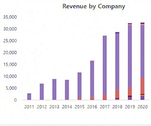 OLED面板2020全球出货量增长 3.7%:中国为最大买家
