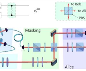 中科大首次实验实现量子信息掩蔽