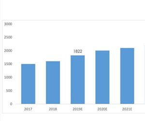三年营收13.4亿元,皓元医药科创板上市!