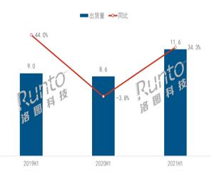 上半年中国激光电视金沙娱乐官网总结:CR3集中度高达80%