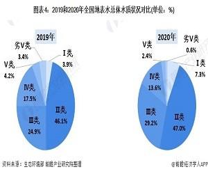 2021年中国地表水监测仪器行业发展趋势及市场分析