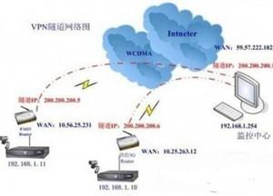 智能交通GPS定位客车视频监控系统应用研究