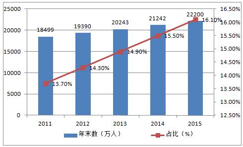 中国历代人口数量变迁_从中国历代人口数量的演变,来看战乱对当时百姓的伤害