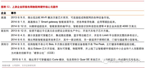 最新最全物联网行业报告: IOT时代已经到来