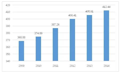中国服务业占经济总量_2020年中国服务业占比