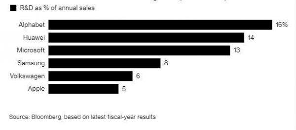 华为2018年研发支出高达153亿美元,排名全球第四
