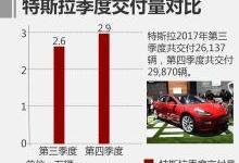 特斯拉四季度销量公布 近3万辆同比增长27%