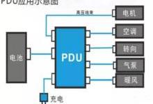清眼观察:新能源市场如何玩转PDU?