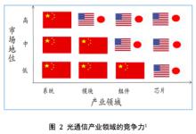 透视中国光通信器件产业困境