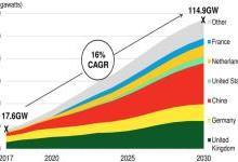 2030年全球海上风电容量增至115吉瓦