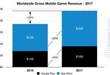 2017年Google Play应用安装量640亿次