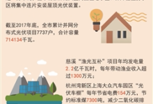 宁波市家庭光伏补贴专项资金管理暂行办法公示结束