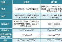150-240kW直流输出是充电桩行业发展趋势