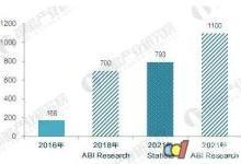 全球智能家居市场规模将达793亿美元