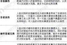 中国人脸识别行业现状分析 人脸识别技术优势明显