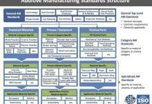 ASTM国际组织的3D打印行业标准化制定之路