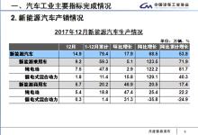 2017年新能源车产销79.4万和77.7万辆