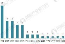 中国3D打印行业竞争现状与产品对比