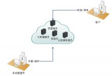 智能高效,三点剖析浪潮云海OS云管理平台自助式云服务