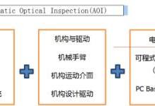 3C检测设备:国产化有望迅速崛起的领域