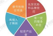 2018年中国第三方医学诊断行业分析