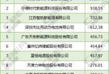 新能源专用车配套电池装机TOP10