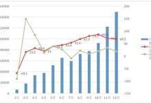 影响新能源车市场发展不均衡的因素