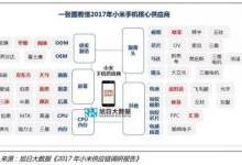 2017年小米凤凰涅槃 哪些供应商受益最大?