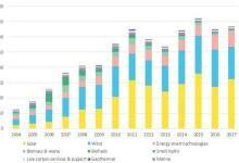 全球清洁能源投资有望突破3300亿美元