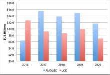 面板厂商持续扩产 OLED设备市场实现大增长