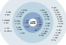中国进入AI驱动的经济数字化转型阶段