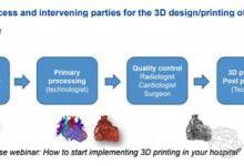 3D打印高风险医疗设备框架和概述的报告