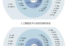 人工智能领域发展促进中国经济加速转型