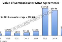 近8年半导体产业并购趋势