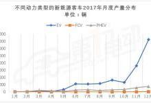 新能源客车2017年累计产量10.5万台