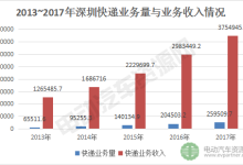 2017年深圳电动物流车市场规模及其未来分析