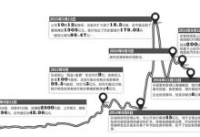 乐视网今日复牌:牛散持乐视股票巨亏7.3亿元