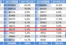江淮2018新能源5万台如何实现?