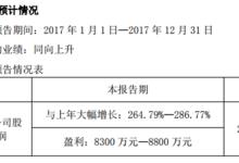 建新化工:业绩暴涨超250%