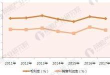 2018年电源行业市场现状分析