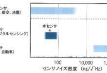 新型加速度计:灵敏度提升 功耗降低一半