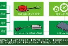 动力电池组热失控预警与灭火技术探讨