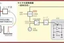 超小型MEMS原子钟诞生