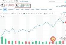 AMD财报好于预期 股价盘后维持震荡