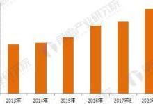 2018年微特电机行业发展现状及趋势