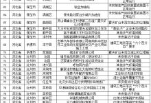 京津冀及周边地区5日环境督查情况