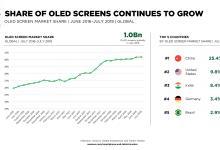 全球OLED屏智能手机数量同比增长41%